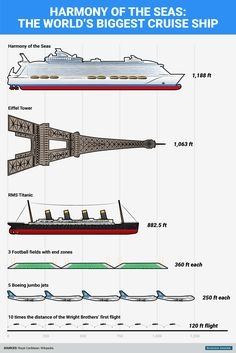 This graphic visualizes the sheer immensity of Royal Caribbean's new $1 billion cruise ship  Business Insider Dragan Radovanovic and Benjamin Zhang, Business Insider May 22, 2016, 8:35 AM 5,970