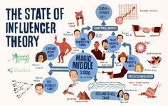 Zoetica Media The State of Influencer Theory
