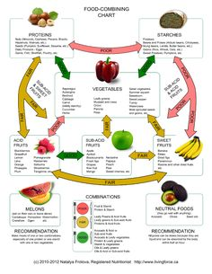Food combining is not a new idea in the nutrition field. The Hay Diet, is a plan where you separate your food into groups - acidic, alkaline and neutral. Hay Diet, Food Combining Chart, Healthy Holistic Living, Clean Eating, Healthy Eating, Healthy Foods, Nutrition Chart, Food Nutrition, Nutrition Guide