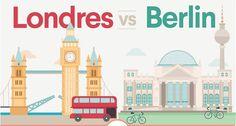 Entre Berlin et Londres, quelle ville choisir pour créer votre startup ? Allez, on vous emmène en voyage dans ce comparatif chiffré pour vous aider dans votre quête d'eldorado ! http://www.webmarketing-com.com/2016/05/12/47695-berlin-vs-londres-meilleur-ecosysteme-creer-startup