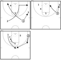 This quick hitter will get your 1 an open 3 look off a double staggered screen set by your 4 and 5. Give this a shot!