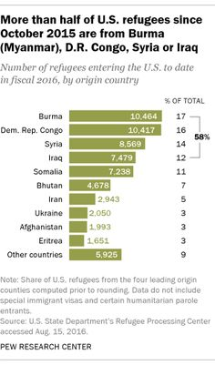 Nearly half of refugees entering the U.S. this year are Muslim BY PHILLIP CONNOR8 COMMENTS  The U.S. has received 28,957 Muslim refugees so far in fiscal year 2016, or nearly half (46%) of the more than 63,000 refugees who have entered the country since the fiscal year began Oct. 1, 2015, according to a Pew Research Center analysis of data from the State Department's Refugee Processing Center. That means that already this year the U.S. has admitted the highest number of Muslim refugees of…