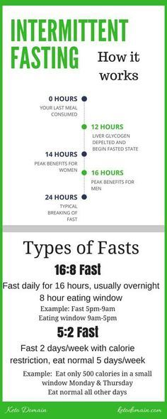 Intermittent fasting, also called IF, is the practice of interspersing periods of a strict fast with periods of eating. The ratios and lengths of time can vary, but all types are based on the same science. Read on to learn more! #Ketodiet #Ketotips #Ketogeniclifestyle #LCHFDiet #Healthyliving