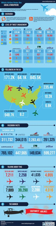 Which Airline Rules the Social Atmosphere? - #Infographic #sm