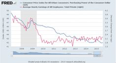 A Century Of Fed Fools (Or How To Turn $1000 Into $40 Since 1913) | Zero Hedge