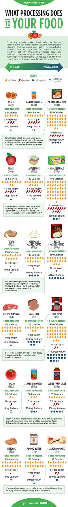 What Processing Does to Your Food