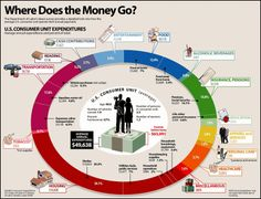Where does all the money go?