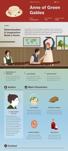 Infographic for Anne of Green Gables