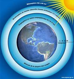 Schéma des couches de l'atmosphère. Crédits : Agence Spatiale Canadienne