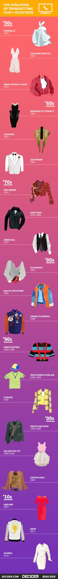 Timeline of the tv and film iconic fashion moments