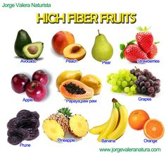 HIGH FIBER FRUITS:Prevents constipation and diverticulitis, help tu reduce the risk of colon cancer.   Include it in your Diet  Avocado,peach,pear,strawberries,apple,papaya,grapes,prune,pineapple,banana,orange and all citrus fruit.