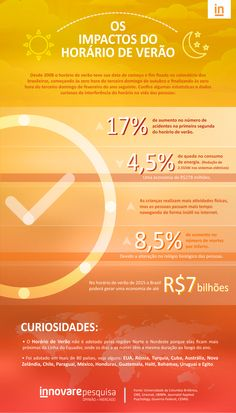 #Innovare #Curiosidades #Pesquisa #Dados #Números #HorárioDeVerão #Economia #InnovarePesquisa #Energia #Eletricidade #Estatísticas #Estatística
