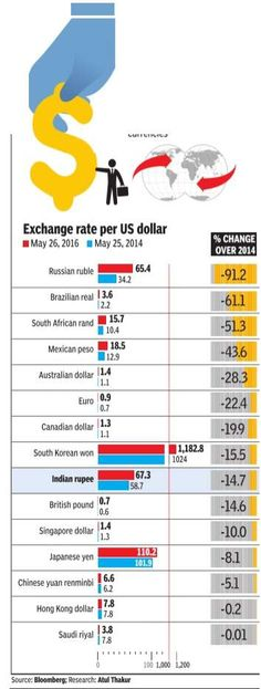 In past 2 years(May 26 2014-May 26 2016)Indian rupee has stood up to the US dollar better than other currencies