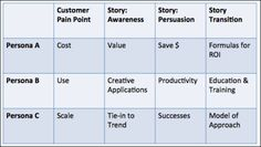 Personas and stories grid for more persuasive marketing content.