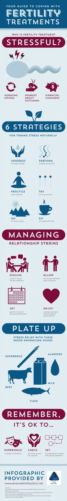 Your Guide to Coping with Fertility Treatments  Infographic