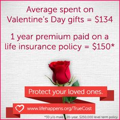Average Valentines Day spending is $134 per couple, when a life insurance policy could cost you $150 a YEAR.