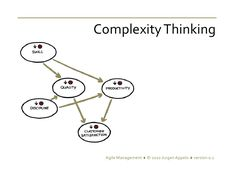 agile-management-complexity-thinking by Jurgen Appelo via Slideshare