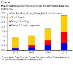 Half of investment in China stocks is coming from margin lending and bank/trust products https://www.iif.com/publication/html-publication/china-spotlight-what-happens-when-music-stops-closer-look-chinese …