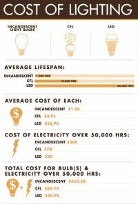 light bulbs infographic