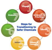 OSHA has developed a step-by-step toolkit to help businesses eliminate or reduce hazardous chemicals in the workplace.