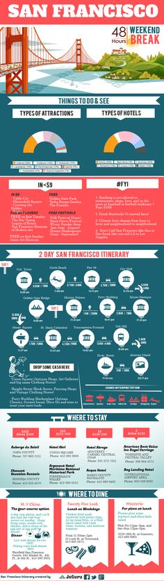 A nice #itinerary infographic about 2 Days in #SanFrancisco.