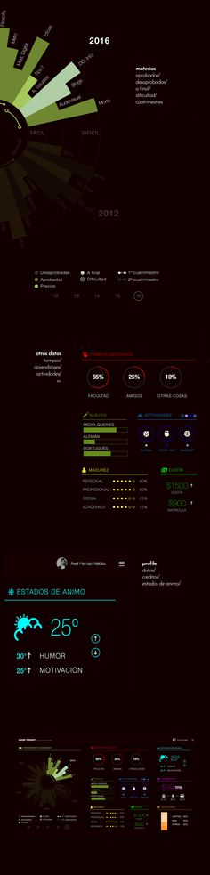 UI flat dashboard about my life. Group therapy with above and beyond ft axel hernan.  UI design UX design Dashboard user interface design user experience design flat design data visualization dashboard