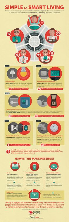 Simple to Smart Living With Help Of The Internet Of Things #infographic #IoT #tech