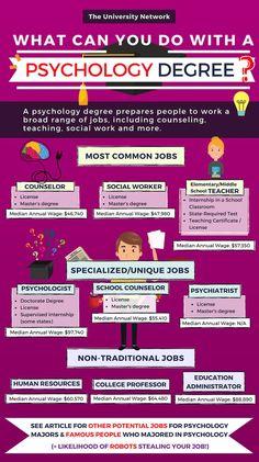 Psychology degree - 12 Jobs For Psychology Majors – Psychology degree Psychology Notes, Psychology Careers, Psychology Studies, School Psychology, Educational Psychology, Psychology University, Online Psychology Degree, Health Psychology, Masters In Clinical Psychology