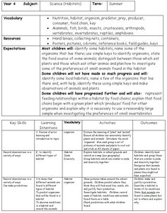 Pin creative curriculum lesson plans on pinterest for Teaching strategies gold lesson plan template
