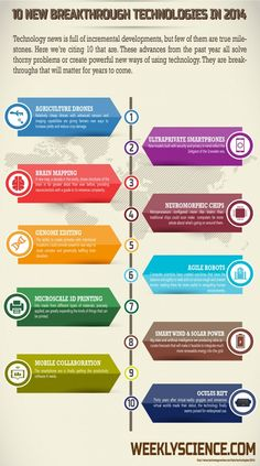 These make great topics to engage students in STEM :) Infographic: 10 New Technologies You Should Know About