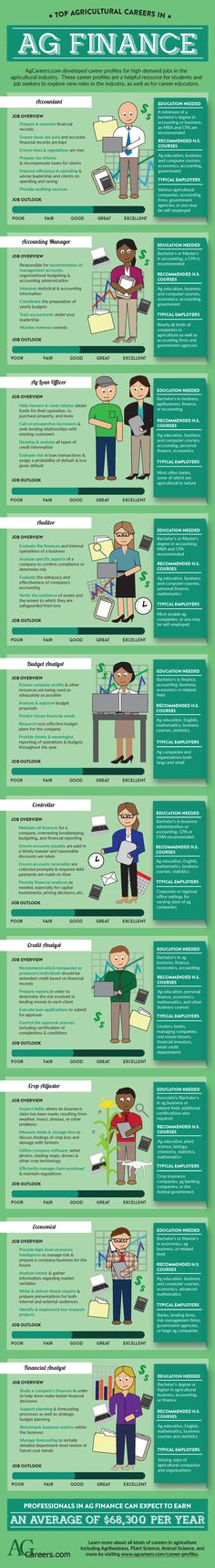 Top Agricultural Careers in Ag Finance infographic Ag Jobs, High School Classroom, Future Classroom, Farm Business, Innovation, Career Exploration, Education For All, Information Poster, Classroom Posters