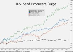 Aug. 29: Fracking has effectively turned sand into gold, as shown by surges in three stocks.