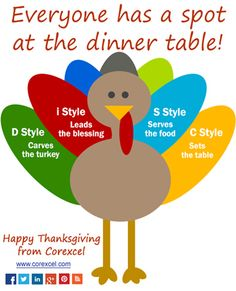 DiSC styles tribute to Thanksgiving. Thanksgiving turkey with disc style feathers.