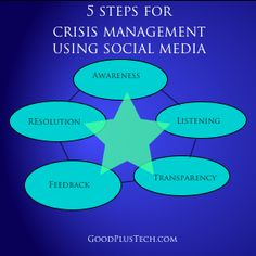 5 Steps for Crisis Management Using Social Media by Amy Neumann @Amy Lyons Lyons Lyons Neumann