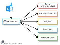 Inbox Zero is a term and a philosophy introduced ten years go by Merlin Mann. Inbox Zero is a system designed to help you get to the zero inbox email state. Outlook 365, Outlook 2019, Outlook Office 365, Outlook Hacks, Outlook Calendar, Calendar Organization, Organization Hacks, Technology Hacks, Time Management Tips