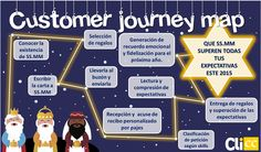 Customer Journey Map de los Reyes Magos - Merry Christmass - Feliz Navidad