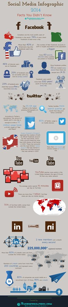 Social Media Infographic 2014 - Facts You Didn't Know - #SocialMedia  #Infographic