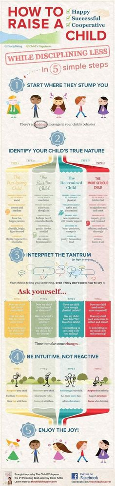 Interesting infographic and discipline and children's personalities