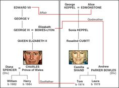 Graphic showing the two family trees of Charles and Camilla and links between the two families (also described in the text below)