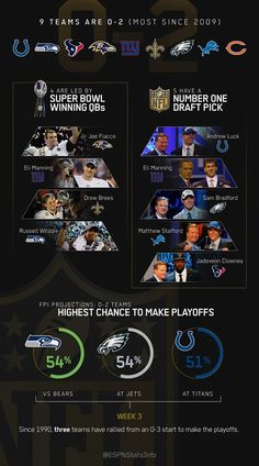 A look at this season's 0-2 NFL teams (Infographic)