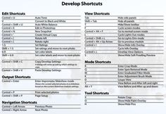 Lightroom Shortcuts -Develop