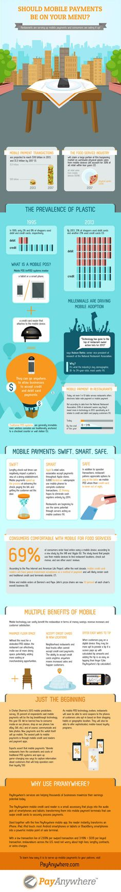 #INFOgraphic > Mobile Payments in Restaurants: Mobile payment transactions are expected to reach $1.3 trillion by 2017. This report examines the current state of mobile payment adoption in the food service industry and how mobile POS technology can benefit restaurants.  > http://infographicsmania.com/restaurant-mobile-payments-on-your-menu/