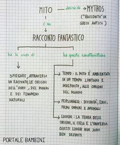 Italian Grammar, Text Types, Home Schooling, Back To School, Life Hacks, Bullet Journal, Study, Writing, Sayings