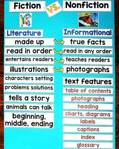 Comparing Fiction and Nonfiction - Do your students need help understanding the differences between fiction vs nonfiction texts? These printables are perfect for making an anchor chart for your classroom as your students are learning to distinguish betwee Library Lessons, Reading Lessons, Reading Skills, Teaching Reading, Teaching Ideas, Guided Reading, Math Lessons, Reading Logs, Reading Strategies