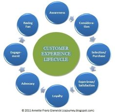 CX Journey: Customer Experience Lifecycle