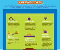 A Good Visual Featuring 6 Assessment Types ~ Educational Technology and Mobile Learning