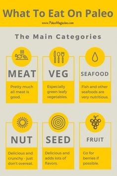paleo diet food list general categories infographic - visit http://paleomagazine.com/paleo-diet-food-list to get this complete Paleo Diet Food List - including a downloadable PDF to reference wherever you go