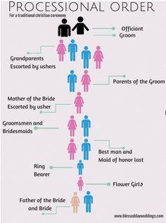 Wedding Event Ideas, Tips and DIY Planning Checklist Wedding Processional Order, Order Of Wedding Ceremony, Our Wedding, Dream Wedding, Wedding Stuff, Wedding Punch, Wedding Coordinator, Wedding Events, Wedding Planner