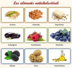 aliments anti cholesterol triglycerides