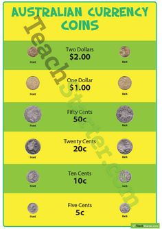 Australian Currency Poster – Coins Teaching Resource